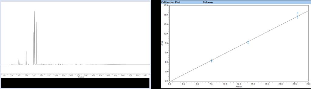 Chromatogram and calibration